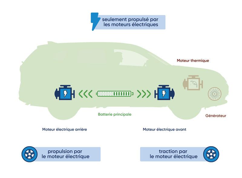 Comment fonctionne le moteur d'une voiture électrique