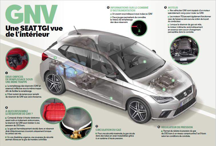 SEAT GNV (Gaz Naturel), une voiture vue de l'intérieur