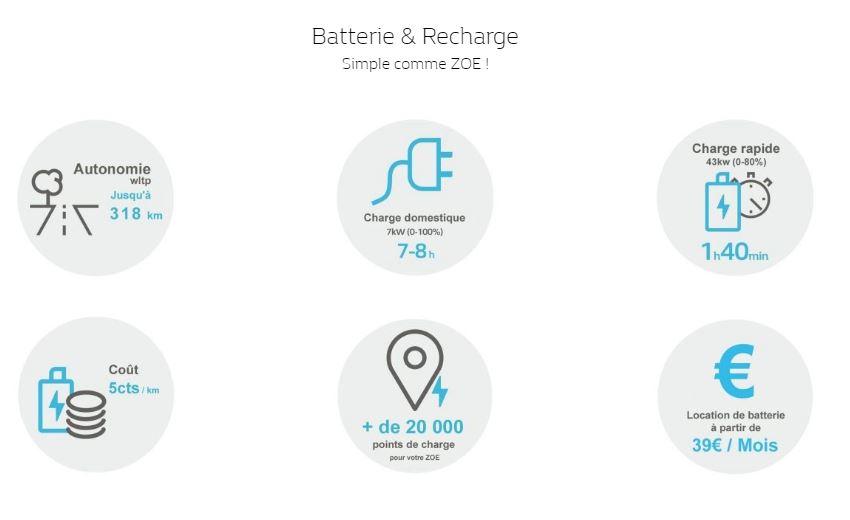 Renault ZOE, la citadine 100% électrique ) à découvrir en concession Renault Edenauto