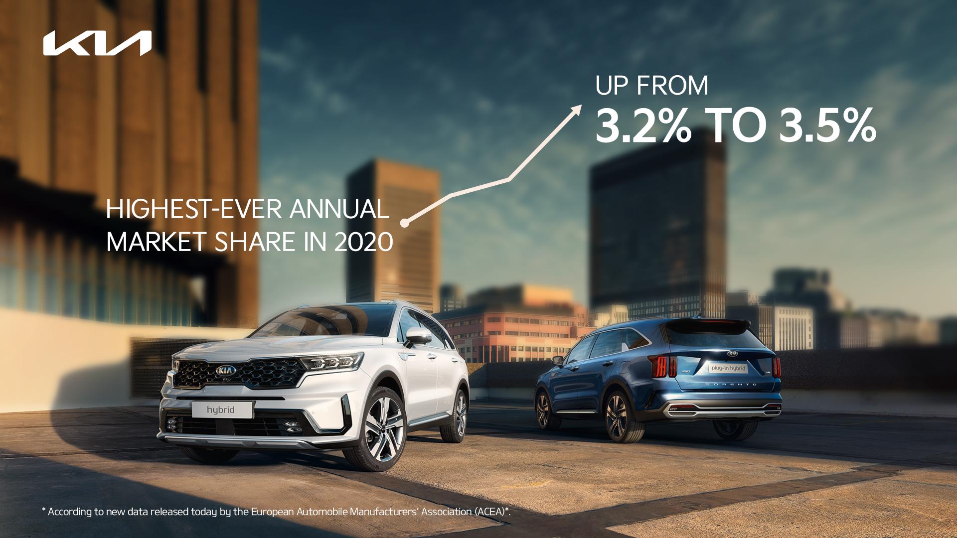 Kia atteint une part de marché record en Europe 2020